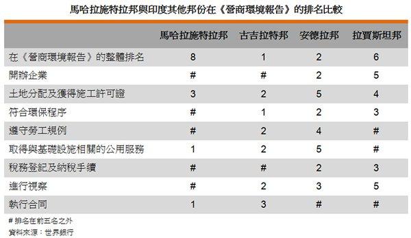 表: 馬哈拉施特拉邦與印度其他邦份在《營商環境報告》的排名比較