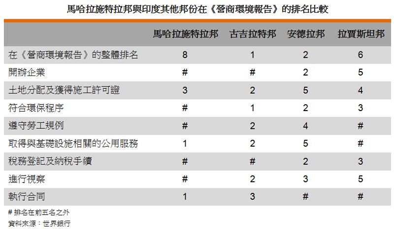 表: 马哈拉施特拉邦与印度其他邦份在《营商环境报告》的排名比较