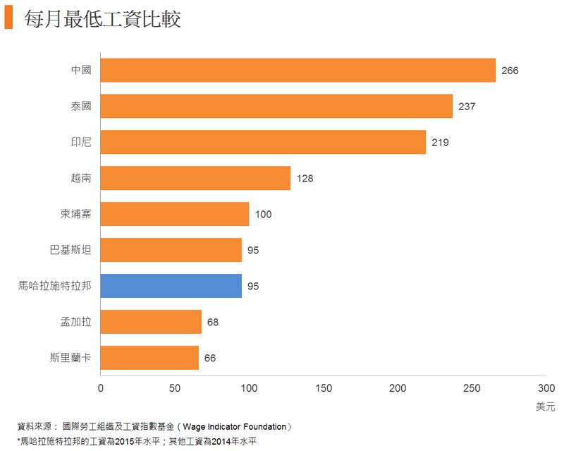 圖: 每月最低工資比較