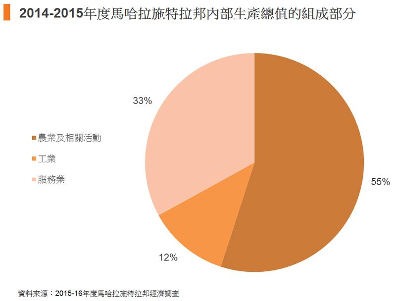 圖: 2014-2015年度馬哈拉施特拉邦內部生產總值的組成部分
