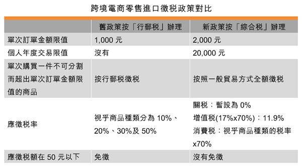 表:跨境电商零售进口征税政策对比