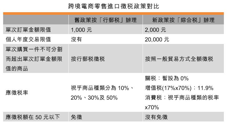 表:跨境電商零售進口徵稅政策對比