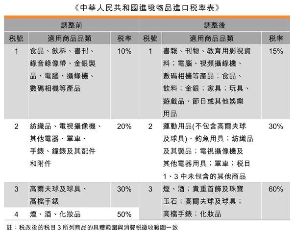 表:《中華人民共和國進境物品進口稅率表》