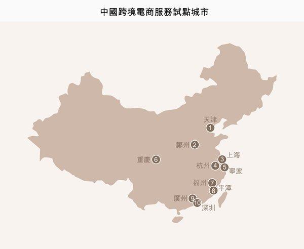 圖:中國跨境電商服務試點城市