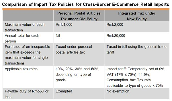 Table: Comparison of Import Tax Policies for Cross-Border E-Commerce Retail Imports