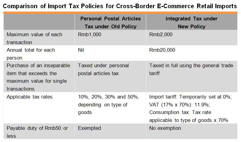 Cross-Border E-Commerce: China Policy Update | HKTDC