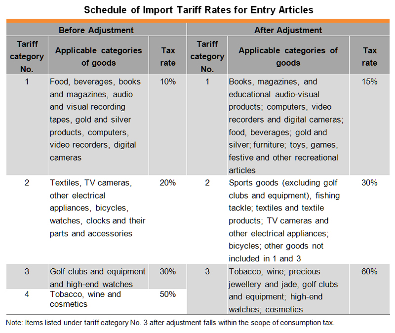 Table: Schedule of Import Tariff Rates for Entry Articles
