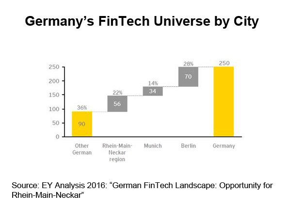 Chart: Germany FinTech Universe by City