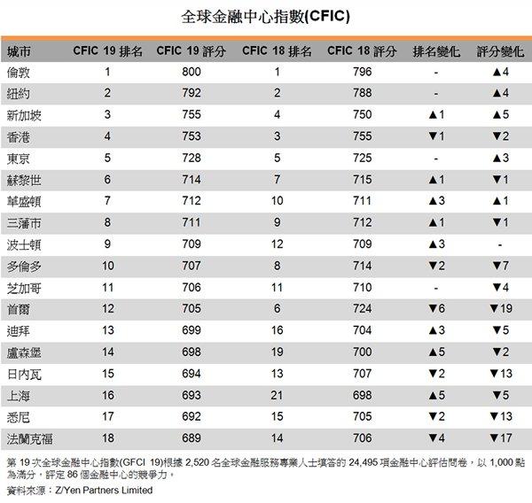表:全球金融中心指數(CFIC)