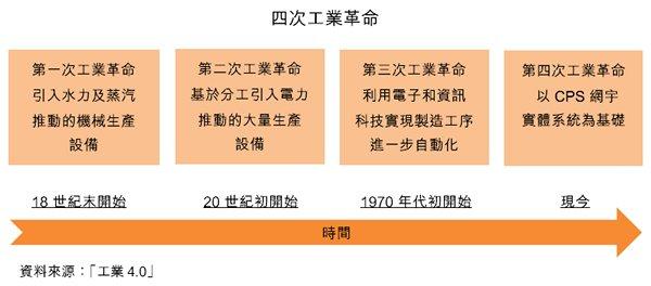 圖:四次工業革命