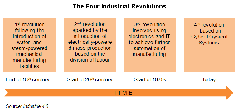 Chart: The Four Industrial Revolutions