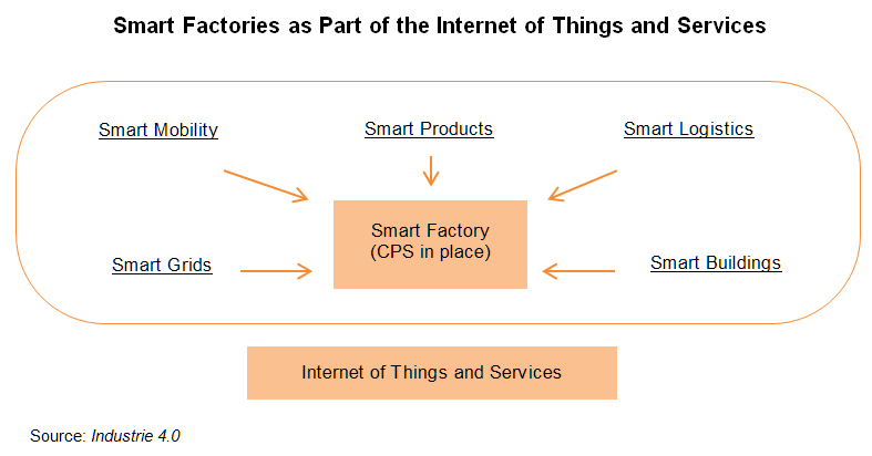 Chart: Smart Factories as Part of the Internet of Things and Services