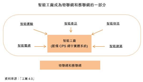 圖:智能工廠成為物聯網和務聯網的一部分