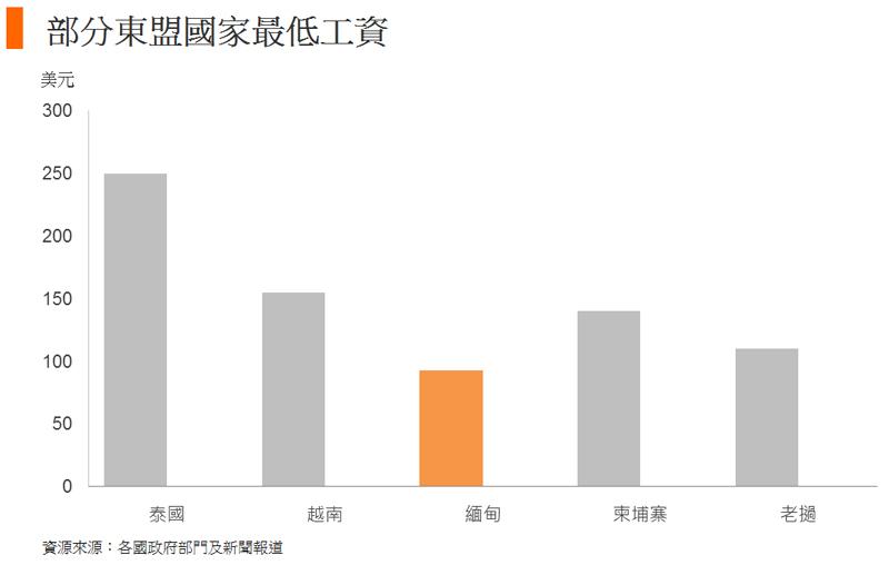 图: 部分东盟国家最低工资