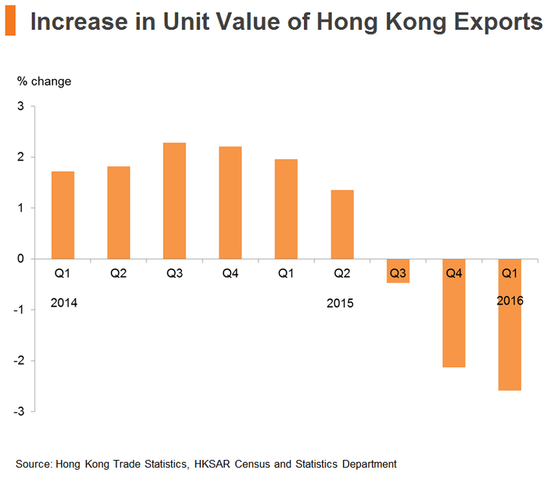 Chart: Increase in Unit Value of Hong Kong Exports