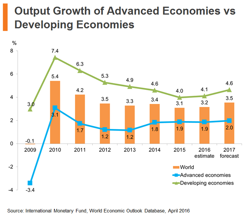 Chart: Output Growth of Advanced Economies vs Developing Economies