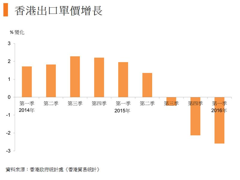 圖:香港出口單價增長