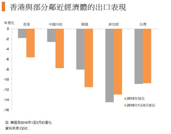 圖:香港與部分鄰近經濟體的出口表現