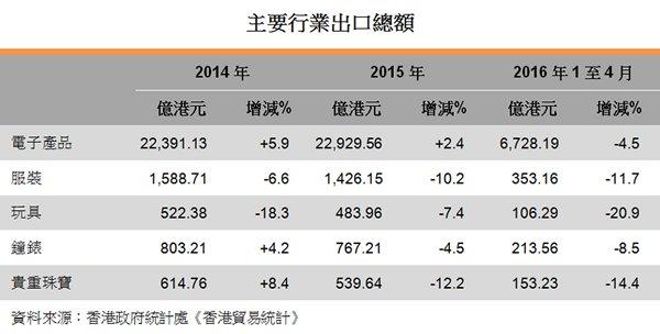 表:主要行业出口总额