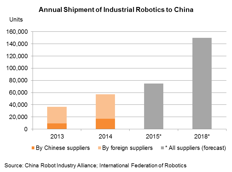 Chart: Annual Shipment of Industrial Robotics to China