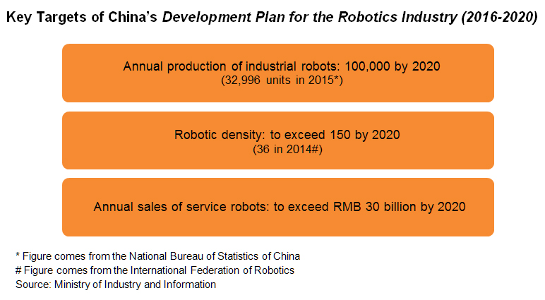Chart: Key Targets of China's Development Plan for the Robotics Industry (2016-2020)