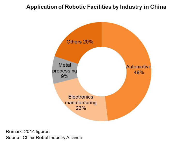 Chart: Application of Robotic Facilities by Industry in China