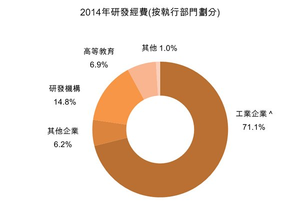 圖:2014年研發經費(按執行部門劃分)