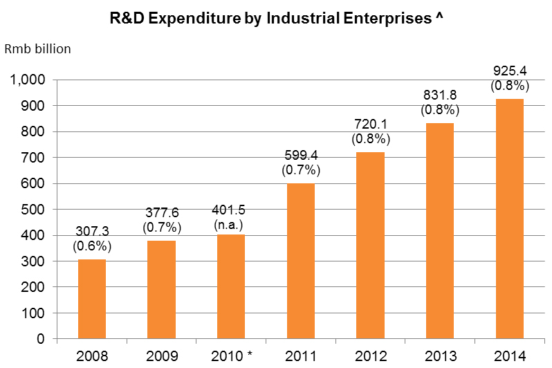 Chart: R&D Expenditure by Industrial Enterprises ^