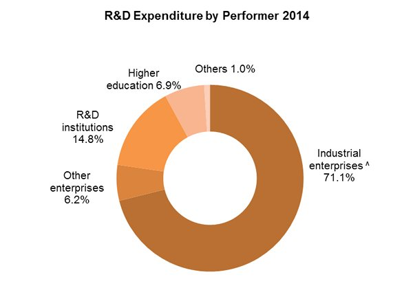 Chart: R&D Expenditure by Performer 2014