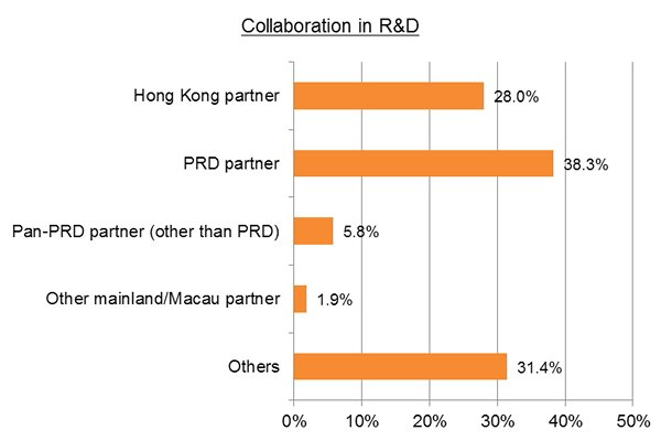 Chart: Collaboration in R&D