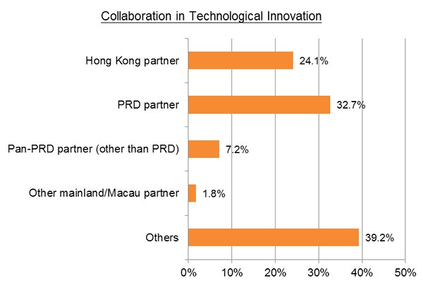 Chart: Collaboration in Technological Innovation
