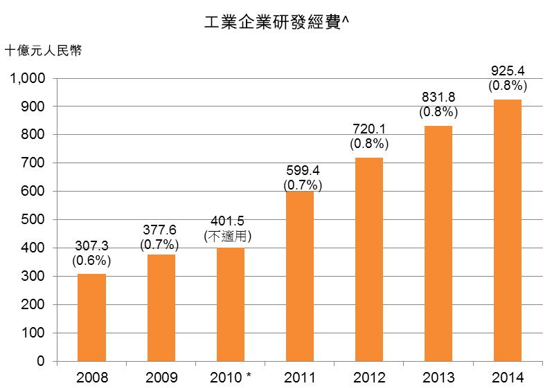 圖:工業企業研發經費