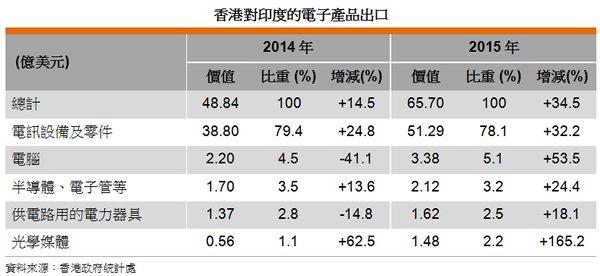 表: 香港對印度的電子產品出口