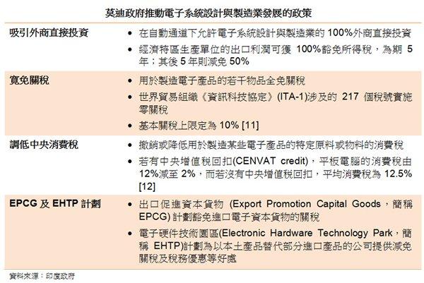 表: 莫迪政府推動電子系統設計與製造業發展的政策