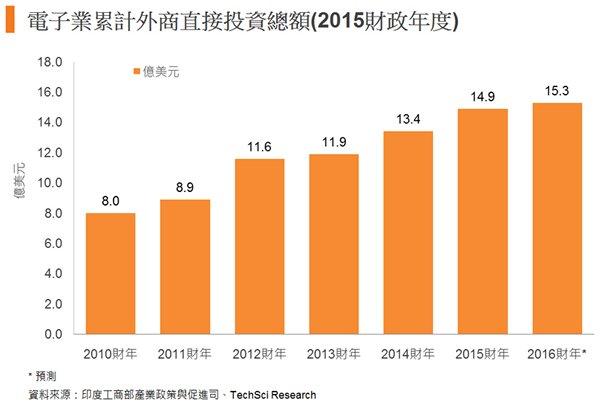 圖: 電子業累計外商直接投資總額(2015財政年度)