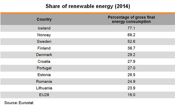 Table: Share of renewable energy (2014)