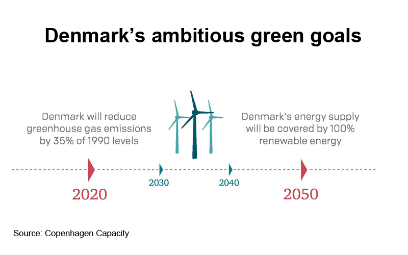 Picture: Denmarks ambitious green goals