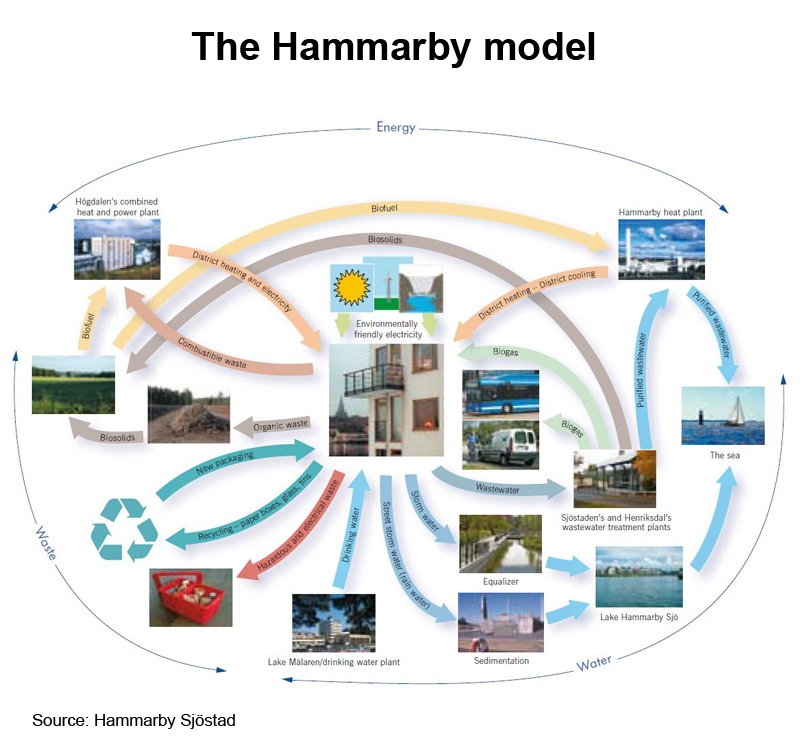 Picture: The Hammarby model