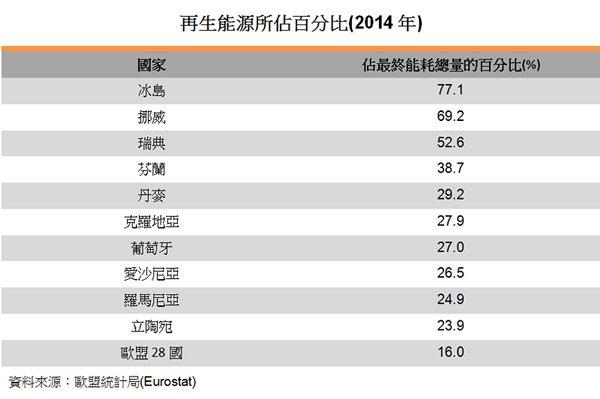 表:再生能源所占百分比(2014年)