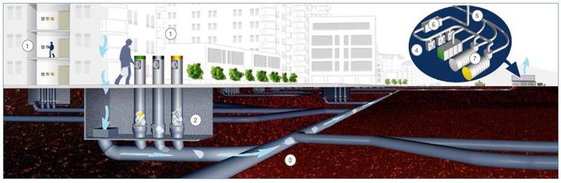 图:固定系统通过地下管道将废物运往远处的收集站。