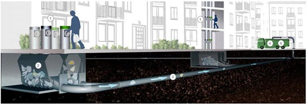 图:流动系统的地下储存箱稍后会由吸污车清空。