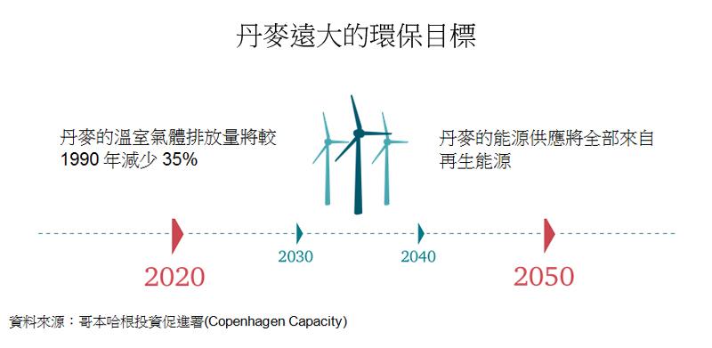 图:丹麦远大的环保目标