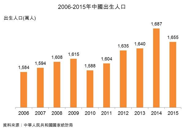 图:2006-2015年中国出生人口