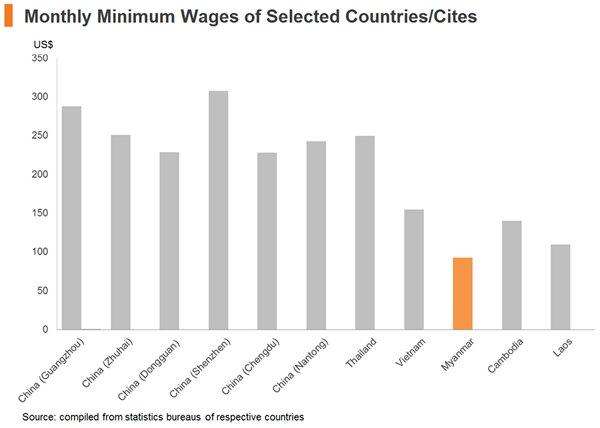 Chart: Monthly Minimum Wages of Selected Countries or Cites