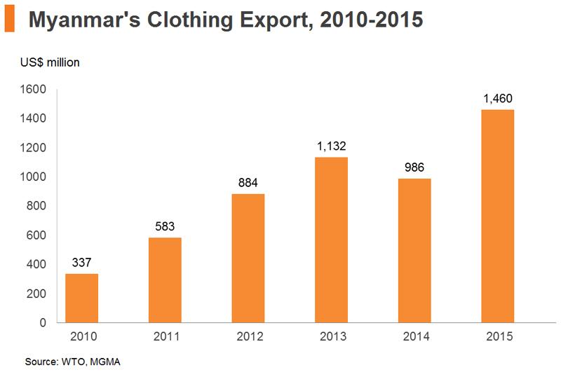 Chart: Myanmar′s Clothing Export, 2010-2015