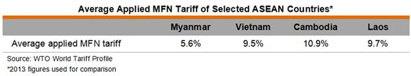 Table: Average Applied MFN Tariff of Selected ASEAN Countries