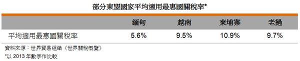 表: 部分東盟國家平均適用最惠國關稅率