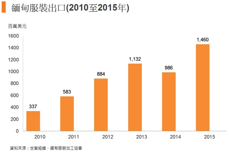 圖: 緬甸服裝出口(2010至2015年)