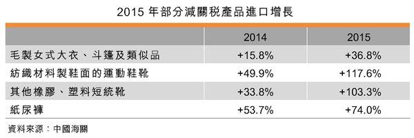 表:2015年部分減關稅產品進口增長