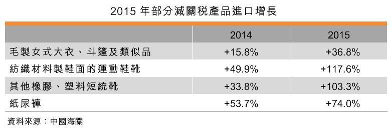 表:2015年部分减关税产品进口增长